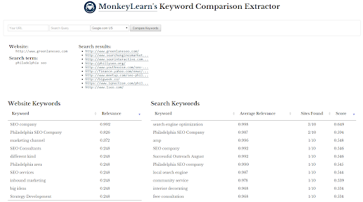 Using MonkeyLearn To Improve Your SEO