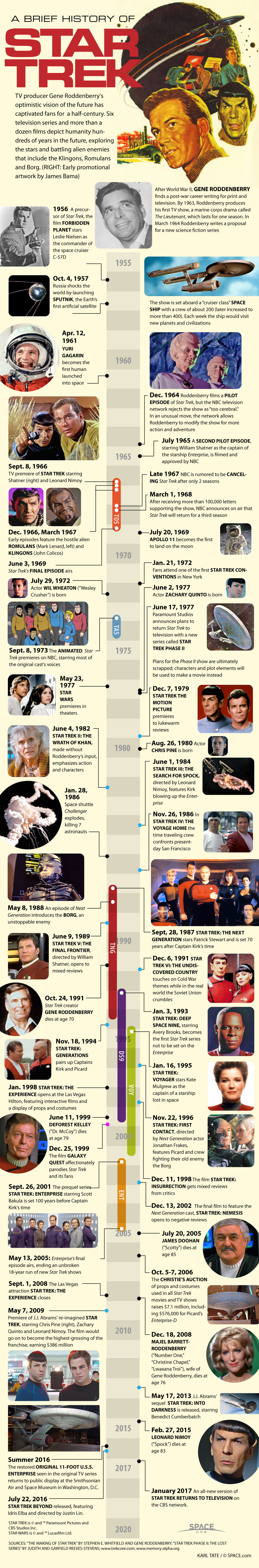 Infographic: Timeline of the Star Trek phenomenon on TV and in movies