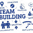 5 Tips for Team Building - DRIVE