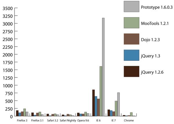 Graph Data