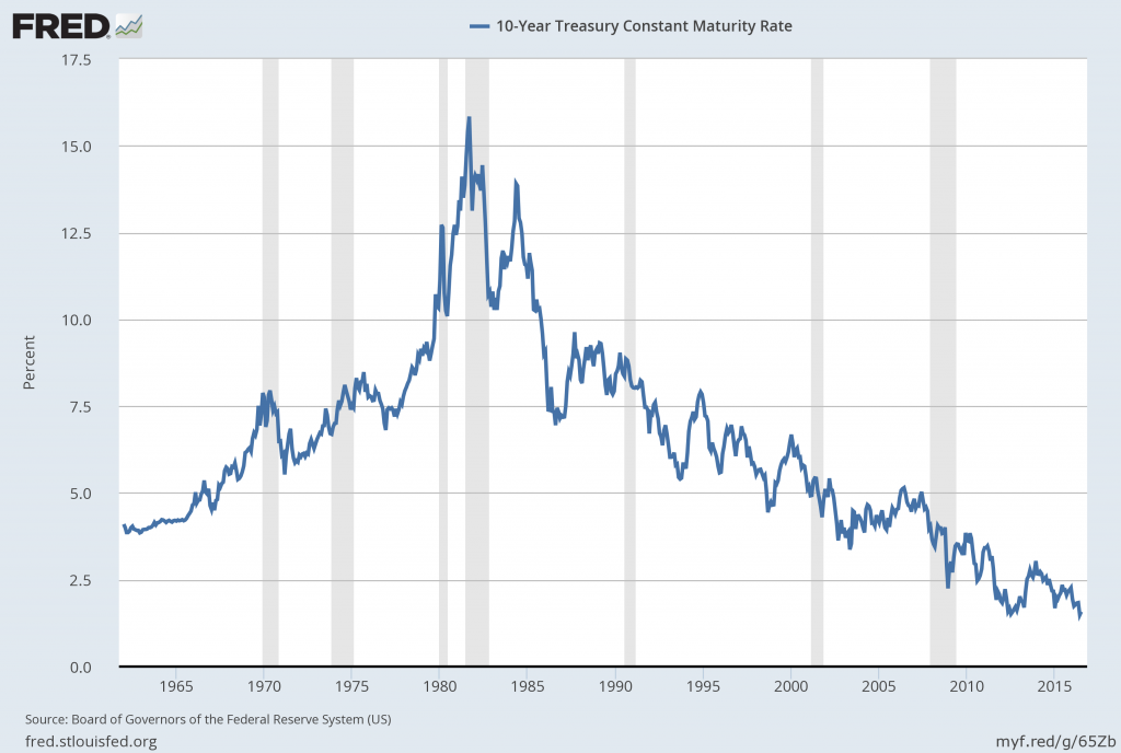 10-Year Treasury Constant Maturity