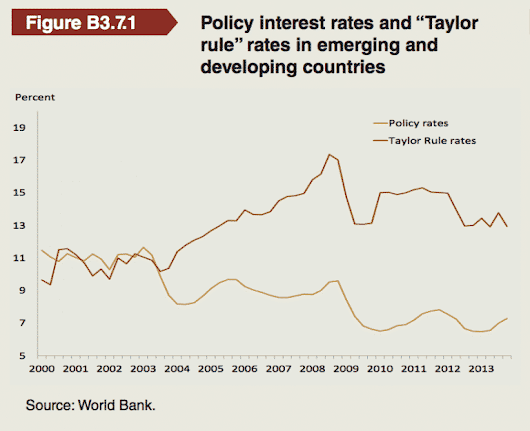 Chart of the day: Emerging markets and the Taylor Rule | Credit Writedowns