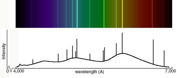 An example of an atomic spectrum, showing emission lines at particular wavelengths.
