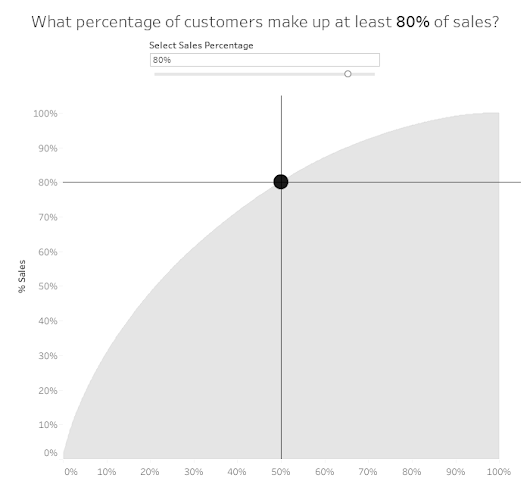 Workout Wednesday: How many customers make up XX% of sales?