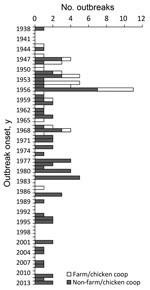 Thumbnail of Number of histoplasmosis outbreaks by year of onset and setting, United States, 1938–2013 (N = 105).