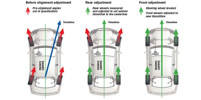 Wheel Alignment Dundas Automotive Repair