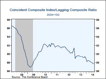 Leading Economic Indicators Coincident To Lagging Ratio