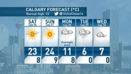 Snow in the forecast for Calgary next week