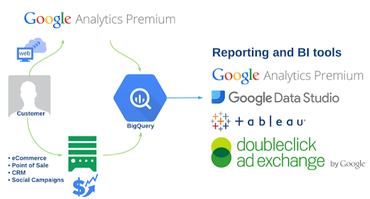 Google Analytics 360 + Google BigQuery for Predictive Digital Marketing | Solutions | Google Cloud