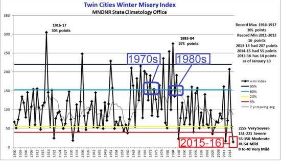 Winters were miserably cold in Minnesota and the central and eastern U.S. in the 1970s.