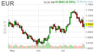 График фьючерса на евро (дневный)