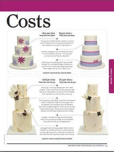 The average cost of a wedding cake for up to 200 people is