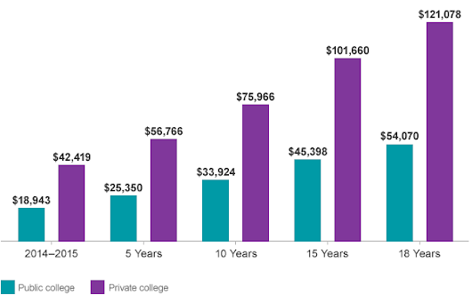 What's the average cost of college? | Vanguard