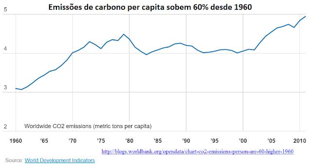 O Mundo Está Distante Da Meta De Descarbonizar A Economia