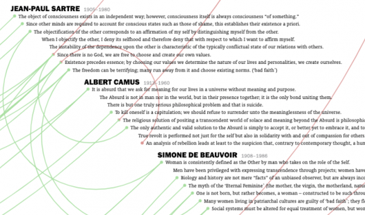The History of Philosophy Visualized in an Interactive Timeline