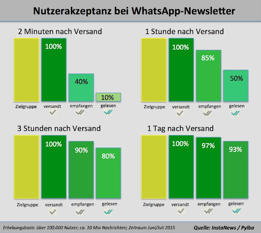 How relevant do you want to be for your readers? New metrics prove, WhatsApp could be your secret weapon.