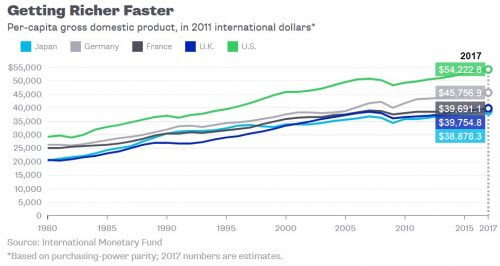 Why does the US make its people richer faster than other big, advanced economies? - AEI