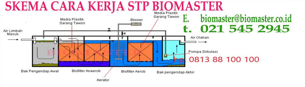STP BIOMASTER - Page 2 - septic tank biomaster, ipal ...