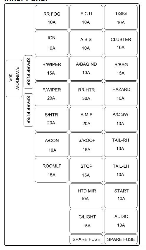 Fuse Box In Hyundai Elantra - Wiring Diagram | 2005 Hyundai Elantra Fuse Box Diagram |  | Wiring Diagram
