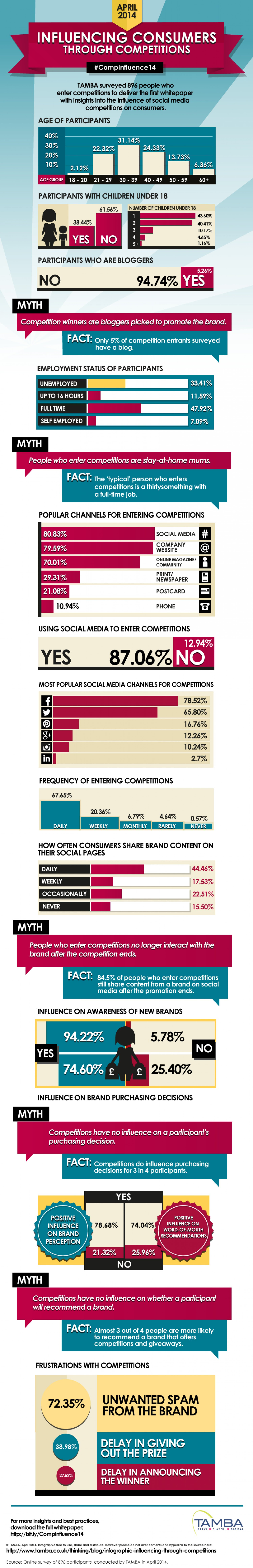 Tthe impact of #socialmedia competitions on consumers - #infographic