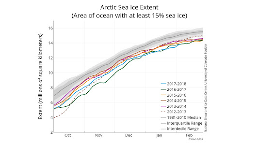 The Arctic Still Isn't Cooling Off, and Recent Temperature Readings Are Mind-Blowing | The Weather Channel