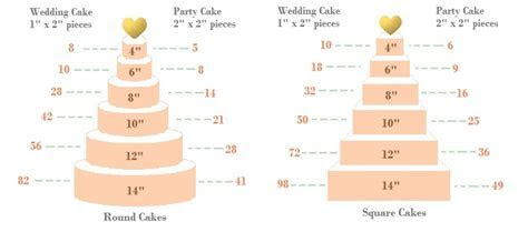 Cake Serving Guide and Ordering   Chérie Kelly