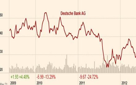 12 05 27 Chart 2