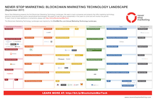 The Blockchain Marketing Technology Landscape (2017) - Chief Marketing Technologist