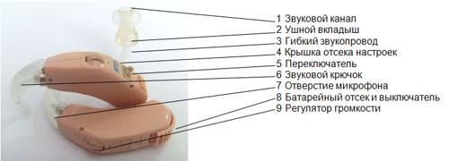 Де купити слуховий апарат, підсилювач слуху / Где купить слуховой аппарат, усилитель звука / Where to buy a hearing aid