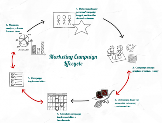 6 Steps for a Successful Marketing Campaign