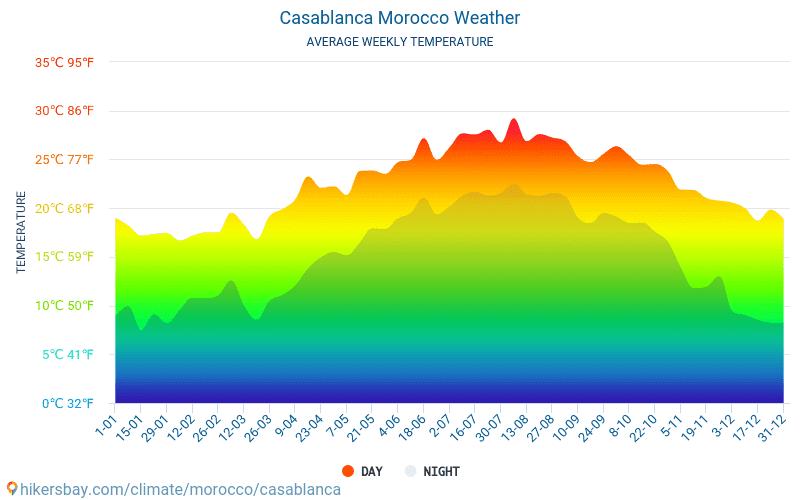 Wetter Casablanca