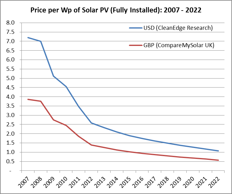 Price of a solar panel