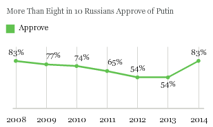 Russian Approval of Putin Soars to Highest Level in Years