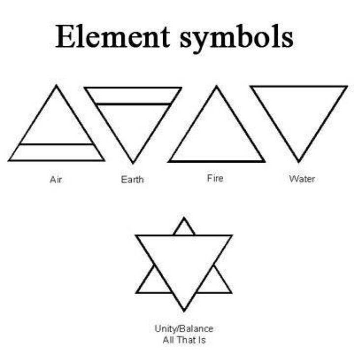 2 Earth Element Symbol Meaning Element Earth Meaning Symbol
