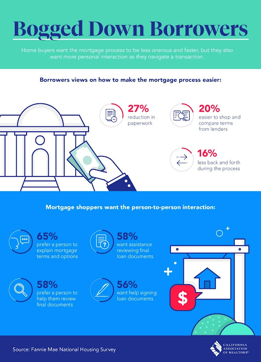 What Borrowers Want from a Mortgage [Infographic]