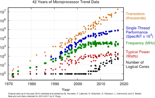 42 Years of Microprocessor Trend Data | Karl Rupp