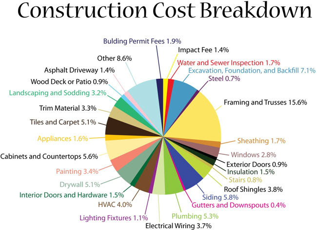 blog%20 %20cost%20to%20build%20chart