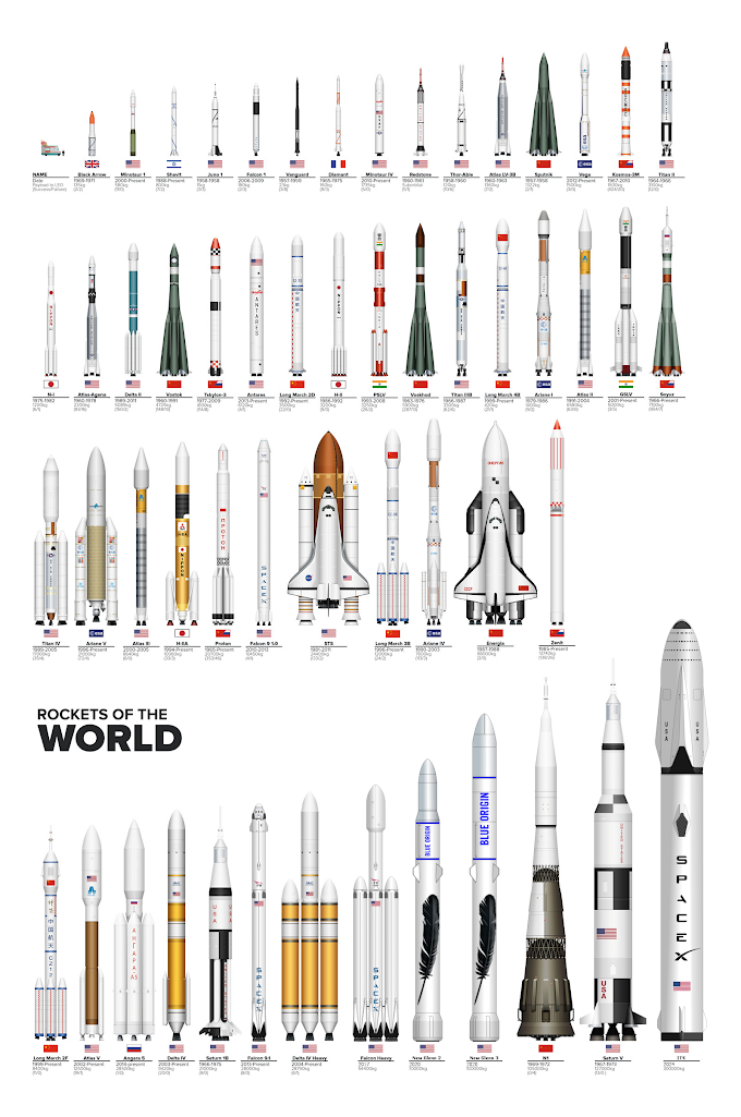 Poster : All The Rockets of The World to Scale