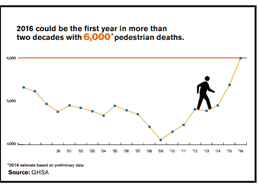 Unexpected Factors Lead To Record Pedestrian Deaths In 2016 » Traffic Safety Resource Center