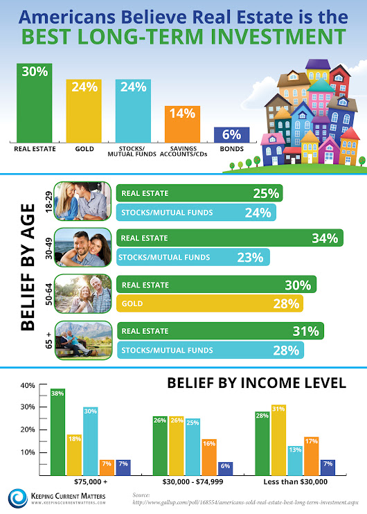 Americans Believe Real Estate is BEST Long-Term Investment [INFOGRAPHIC] | Keeping Current Matters