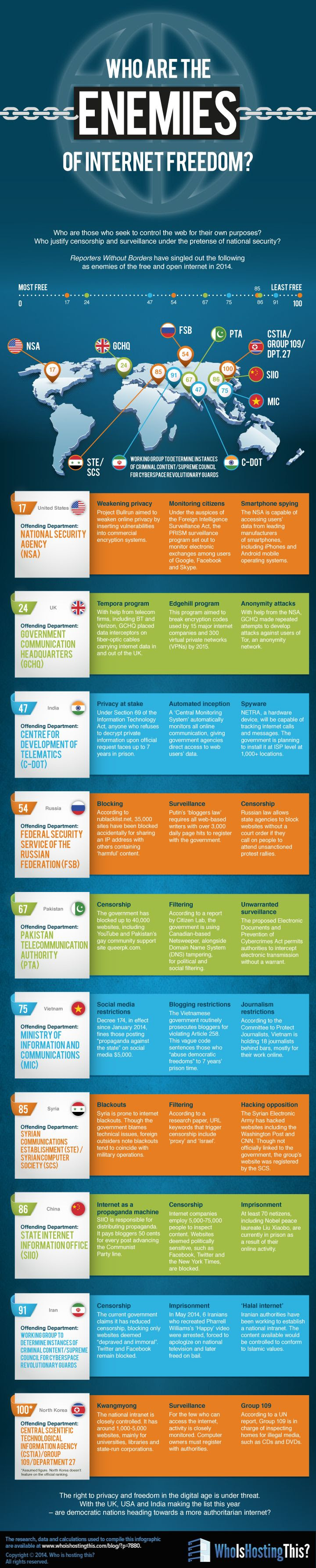 Infographic: Who Are the Enemies of Internet Freedom?