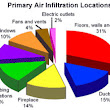 Know about Air Infiltration - houston - by Texas Star Heating & Cooling LLC