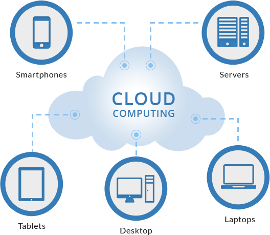 How cloud computing services work?