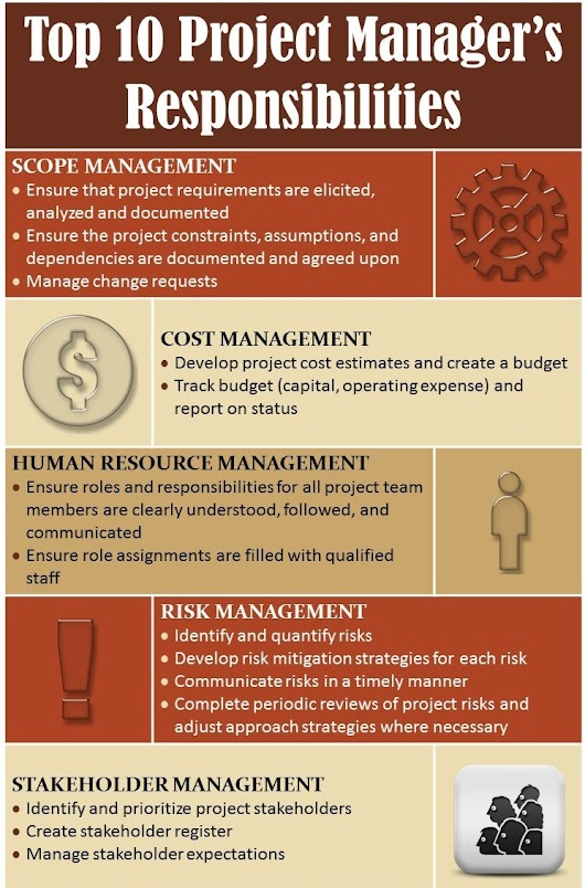Infographic - Top 10 Project Manager's Responsibilities | Thinktank Consulting