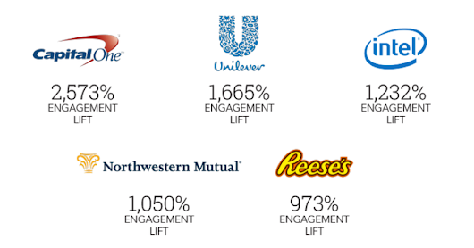 Top Brands Getting 25X More Social Media Engagement, Thanks To March Madness Advertising