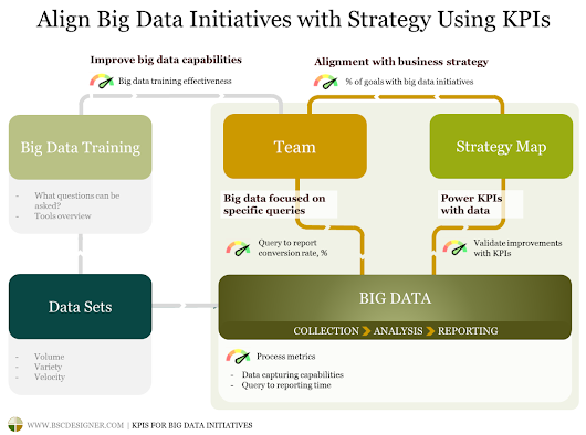 KPIs for Big Data Initiatives