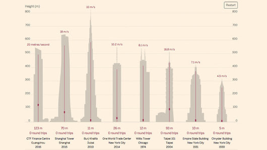 World's fastest lifts race to the top of the tallest buildings - FT.com