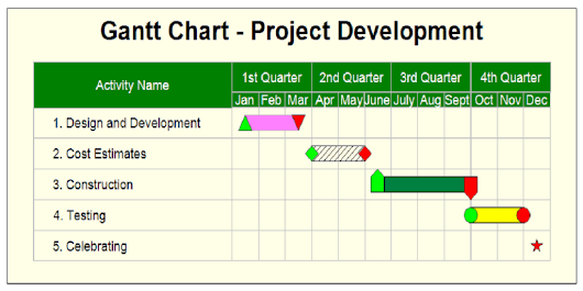 Gantt chart is the best tool for planning and tracking projects!