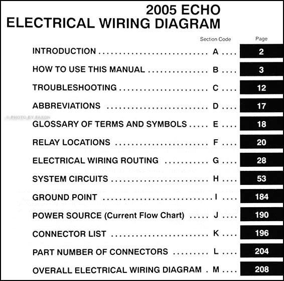 Diagram 200toyota Echo Wiring Diagram Manual Original Full Version Hd Quality Manual Original Wiringpanels Investinlazio It