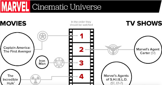 You Might Be Watching Avengers: Age of Ultron the Wrong Way - Here's How to Fix It